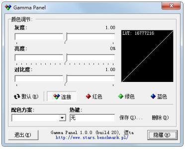 Gamma Panel