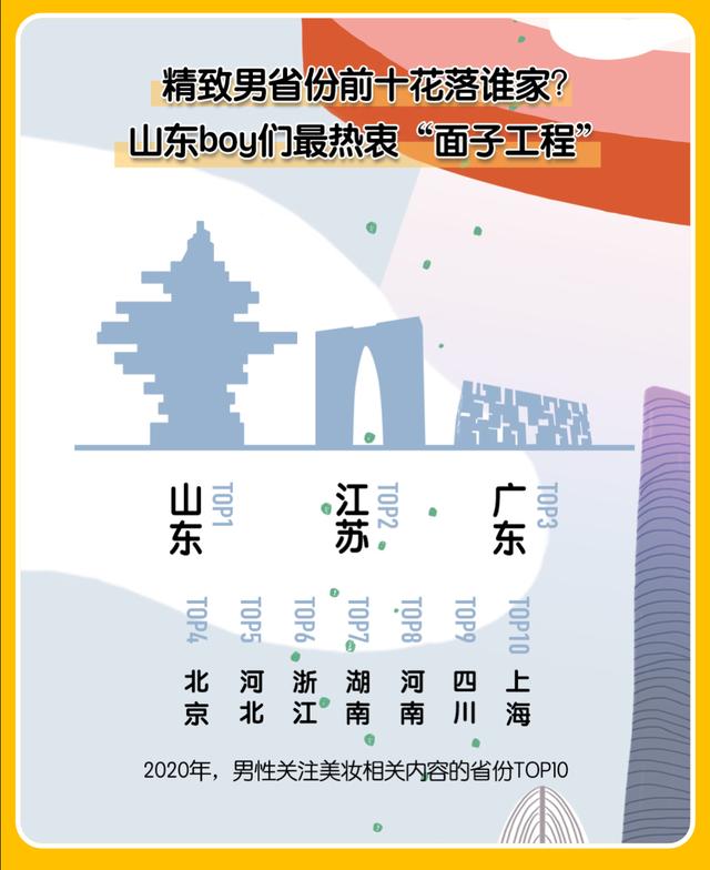 2020中国美妆地图