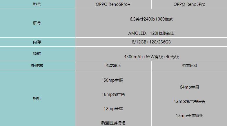 oppo reno5pro和pro+参数配置