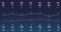 准确率高的天气预报软件推荐