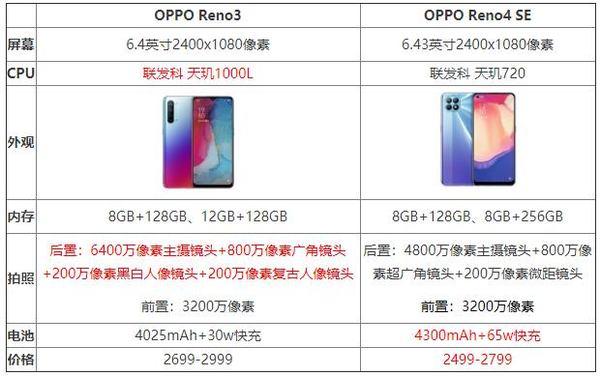 OPPOReno4SE和Reno3对比,OPPOReno4SE和Reno3有什么区别