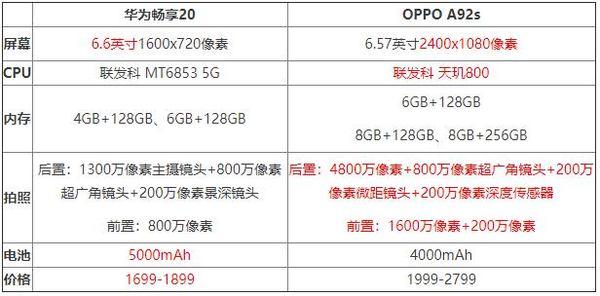 OPPOA92S和华为畅享20哪个好,OPPOA92S和华为畅享20对比