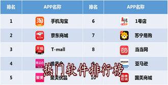 热门软件排行榜